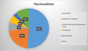 nacionalitats-cat